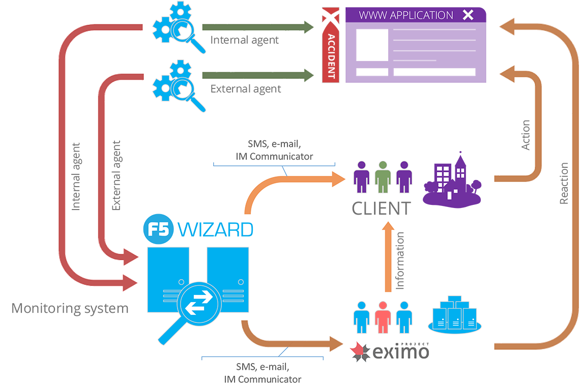 F5Wizard system information flow graph